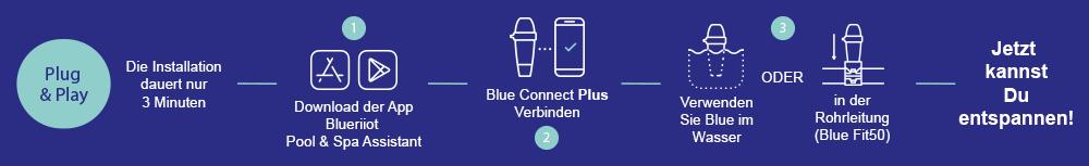 Blue Connect Plus Salt blau - die Installation dauert nur 3 Minuten